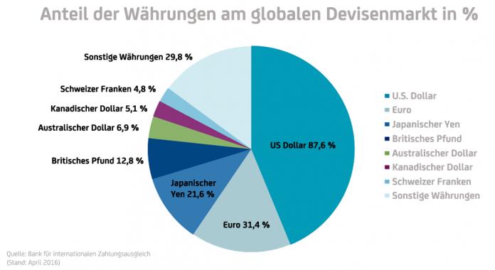 Forex: Verteilung der Devisen auf dem Gesamtmarkt