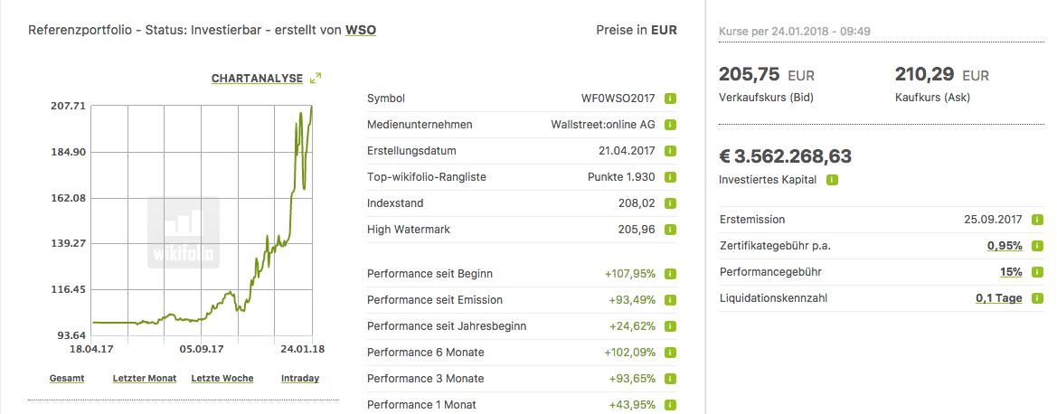 wikifolio zu Cannabis als Investment
