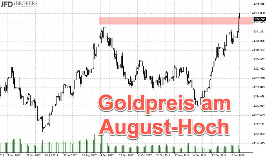 Goldpreis im Tageschart