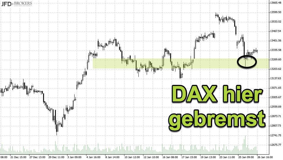 Unterstützungs-Level Analyse DAX Stundenchart
