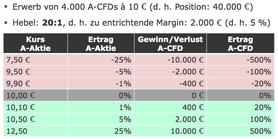 Beispiel für den Handel mit CFDs