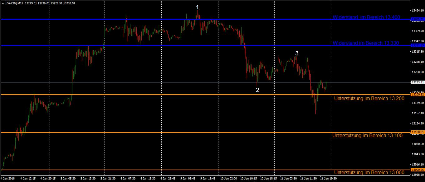 Starker Euro setzt DAX unter Druck im 15 Minutenchart