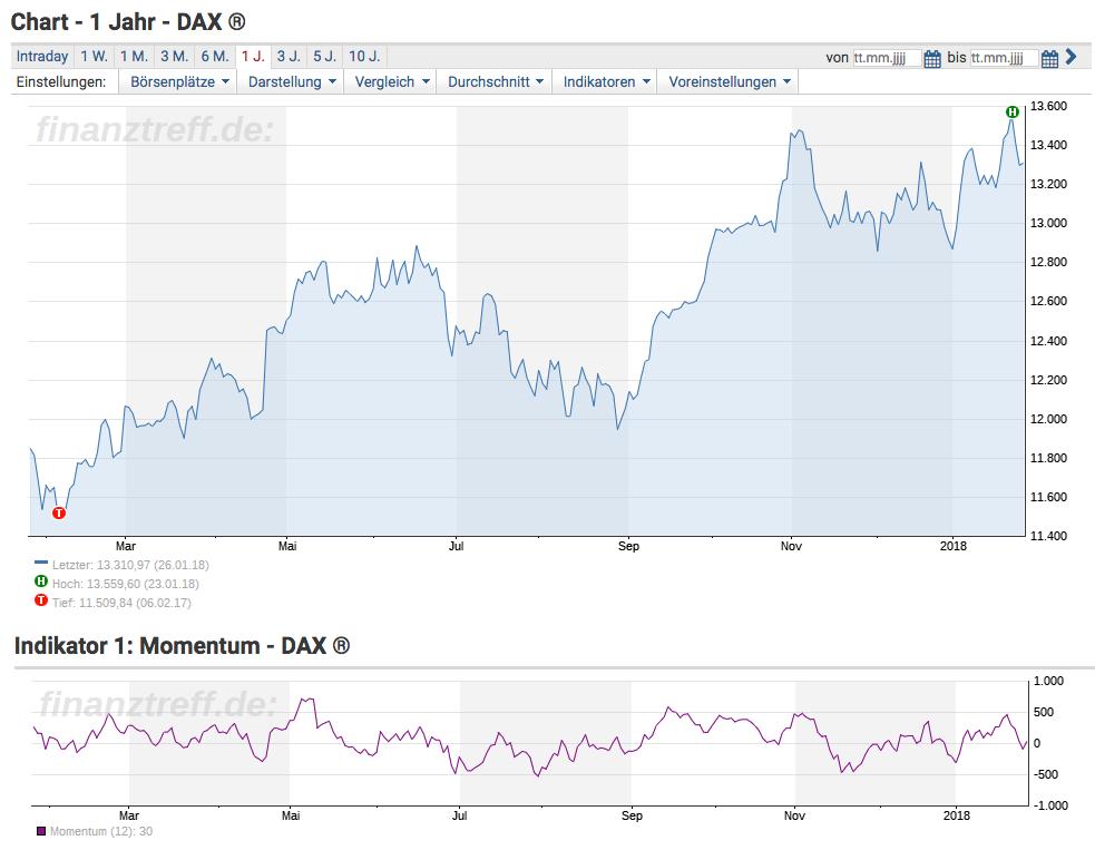 Momentum als Indikator am DAX einbinden