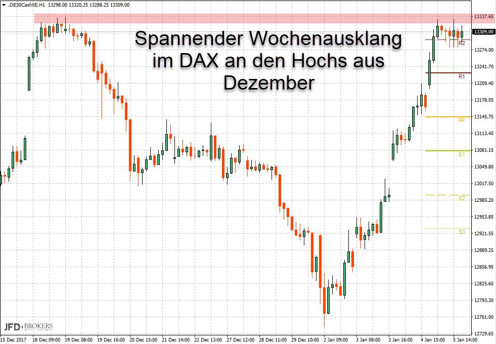 Marke für Entscheidung im DAX