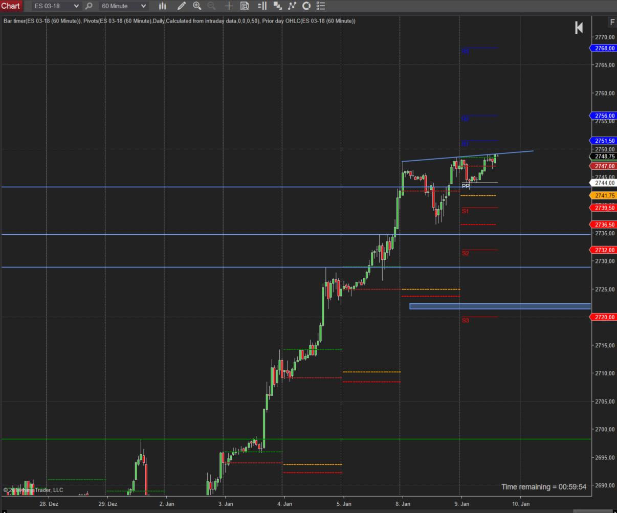 Trading im SP500 -weiterhin Trendstärke vorhanden