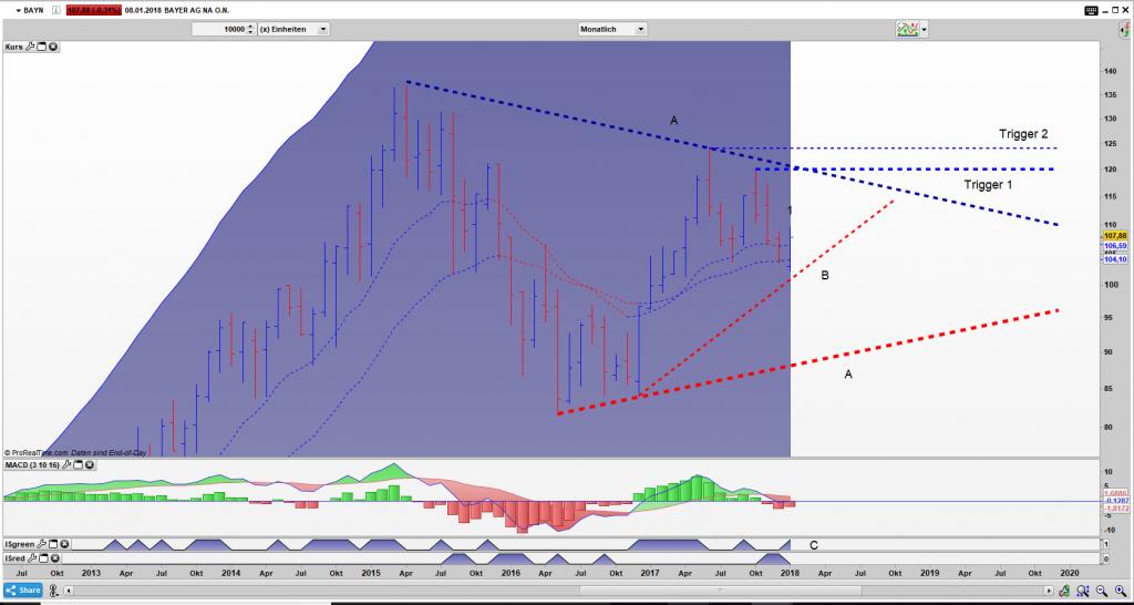 BAYN Bar Monats Chart: Ein schönes Dreieck wurde geformt und der aktuelle Bar könnte ein Umkehrstab werden