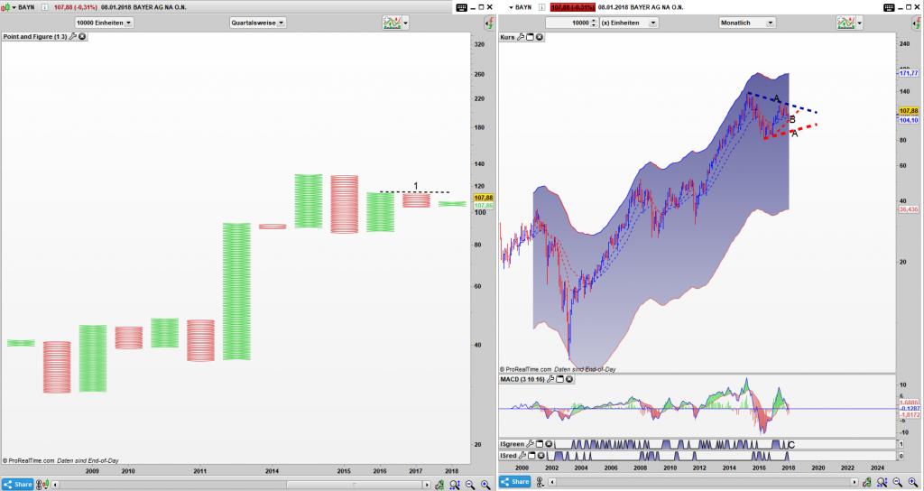 BAYN Point and Figure Quartals Chart, Bar Monats Chart: Die Bären dominieren den PaF Chart, doch im Großen Bild ist der Aufwärtstrend noch voll Intakt