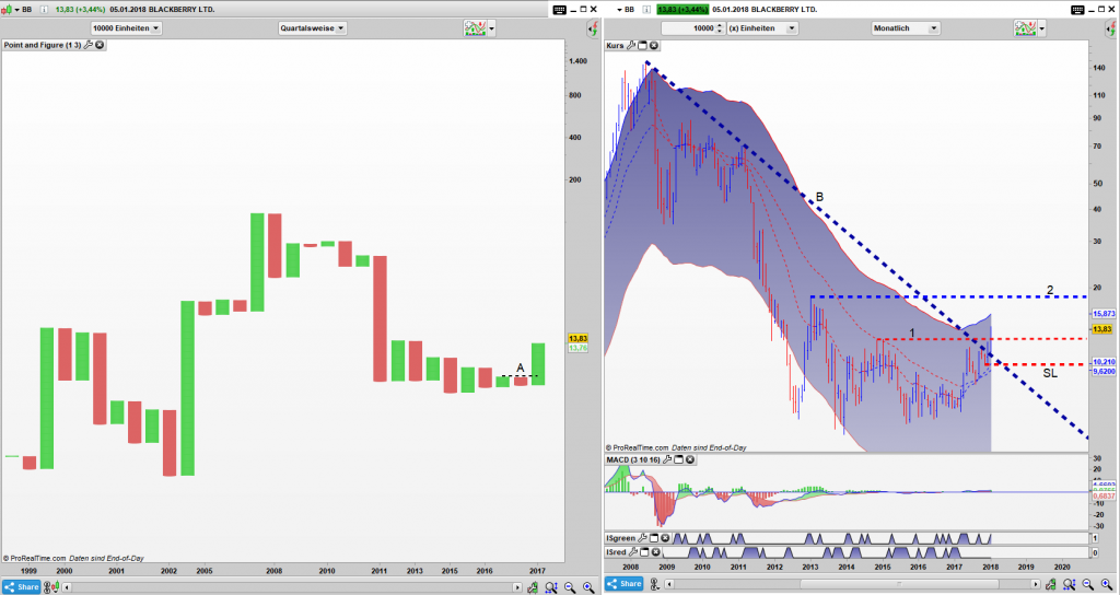 BB Point and Figure Quartals Chart, Bar Monats Chart: Wenn aussieht wie ein Kaufsignal und auch so stinkt, dann wird es auch eines sein.