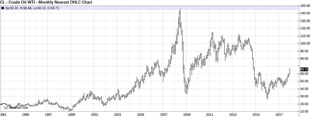 Ölmarkt langfristiger Chart