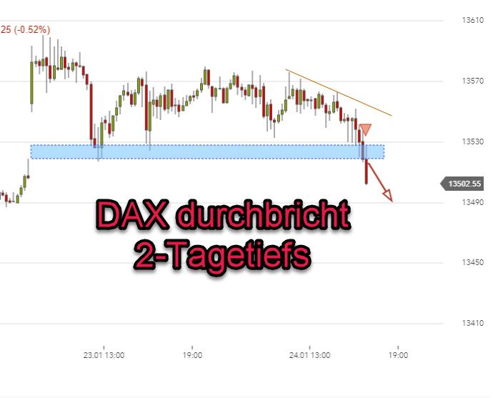 DAX-Tradingsignal aktiviert