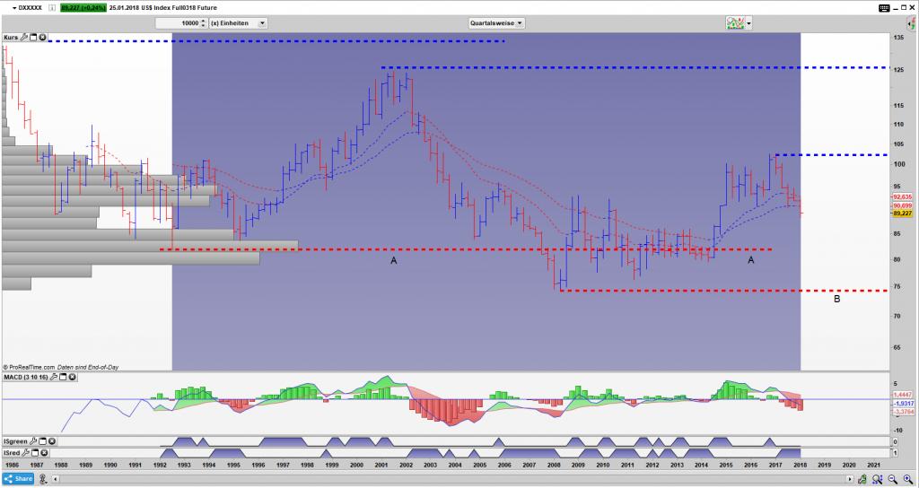 DX Bar Quartals Chart: Bereich zwischen A und B als nächstes Ziel?