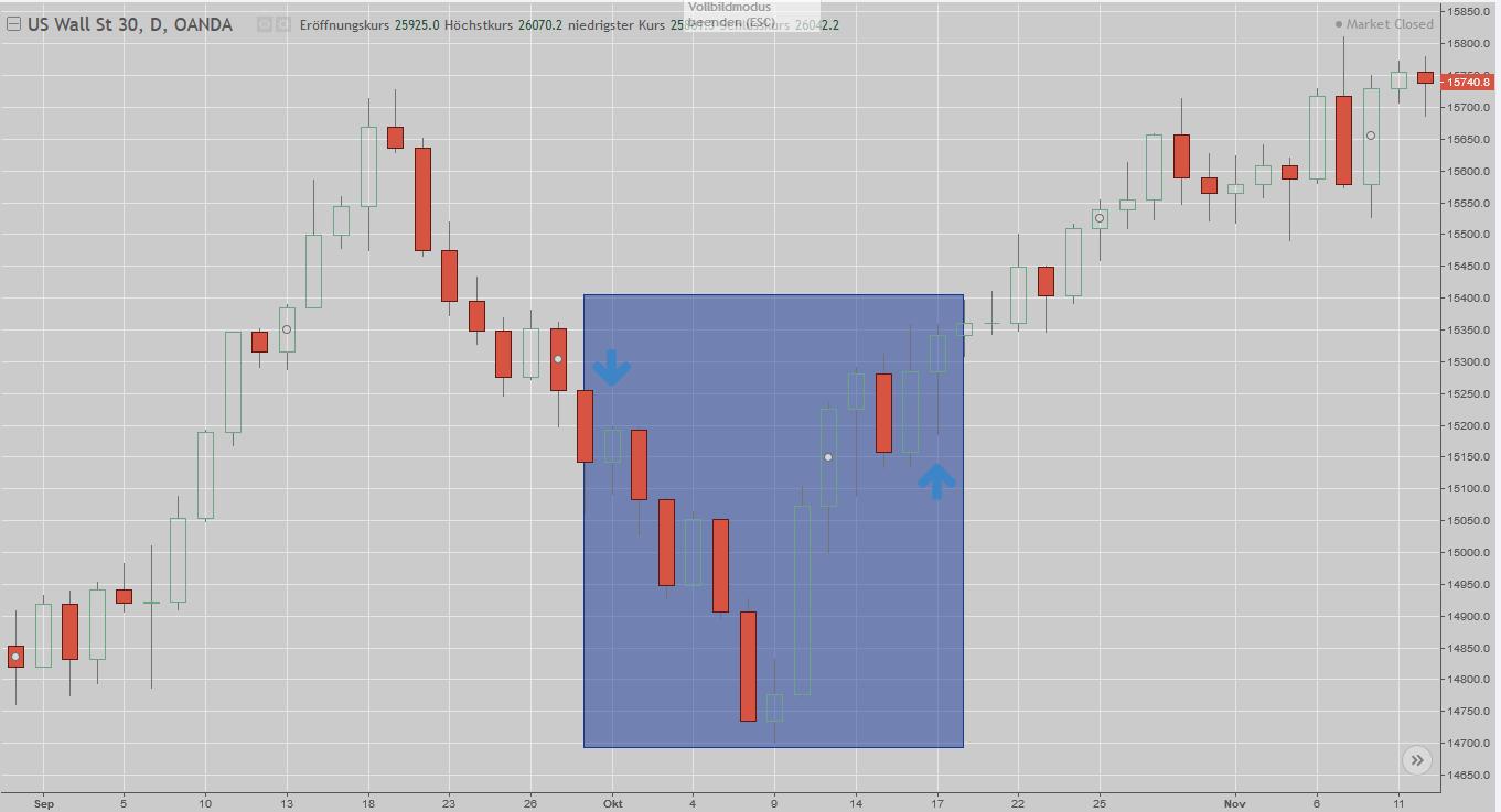 Chart des Dow Jones während des Shutdowns 2013