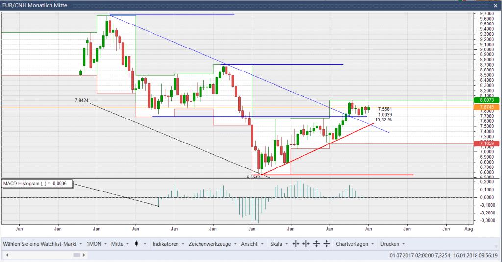 EUR/CNH Kerzen Monats Chart: Der Abwärtstrend wurde verlassen