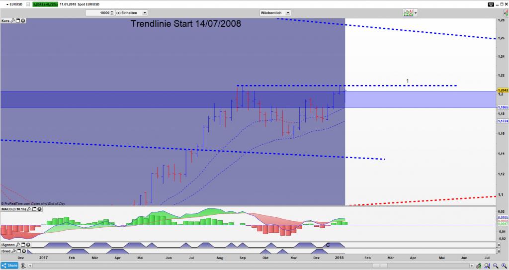 EUR/USD Bar Wochen Chart: Ablauflinie 1 wurde übersprungen