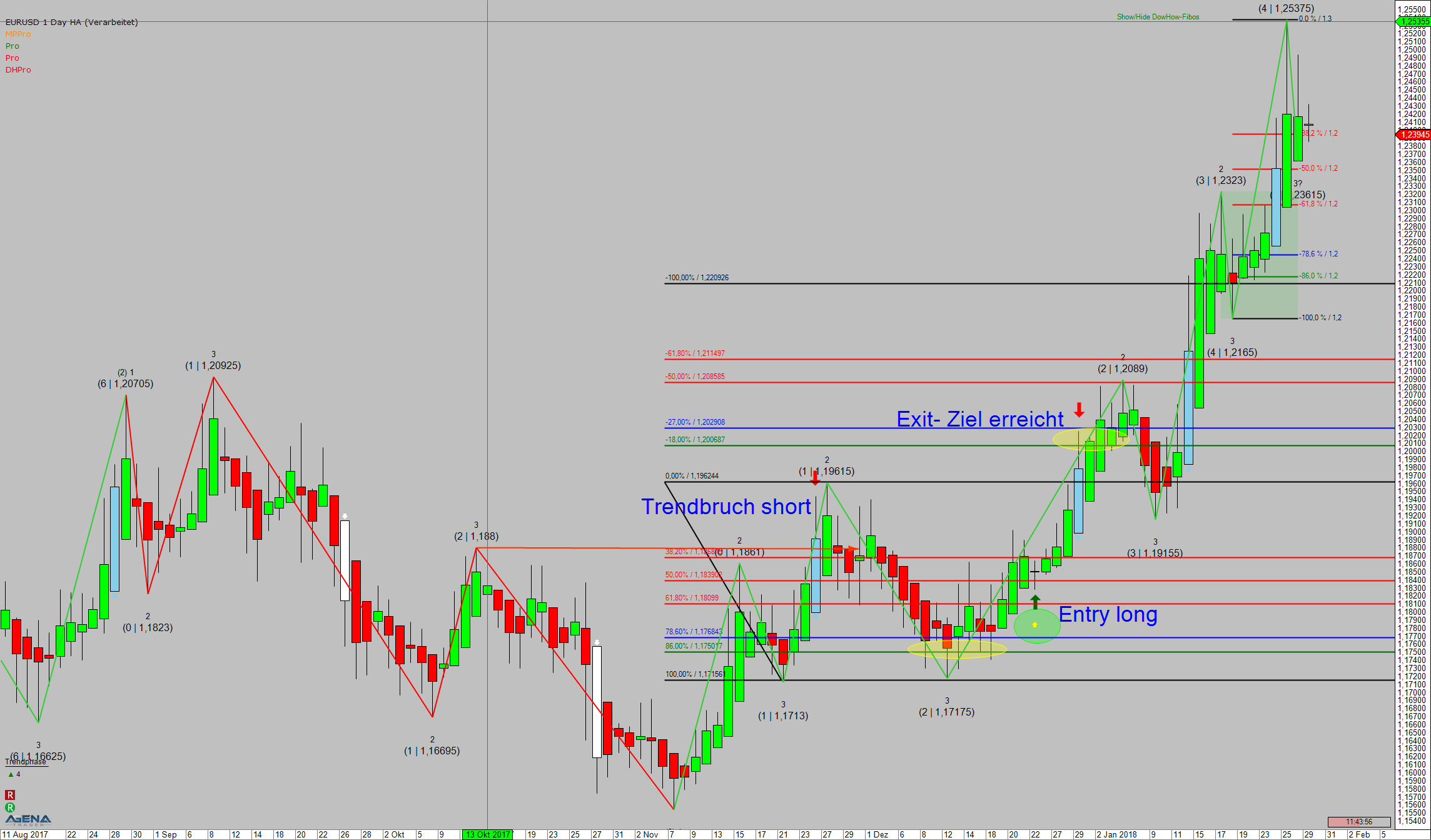 Chart EURUSD Potenzial