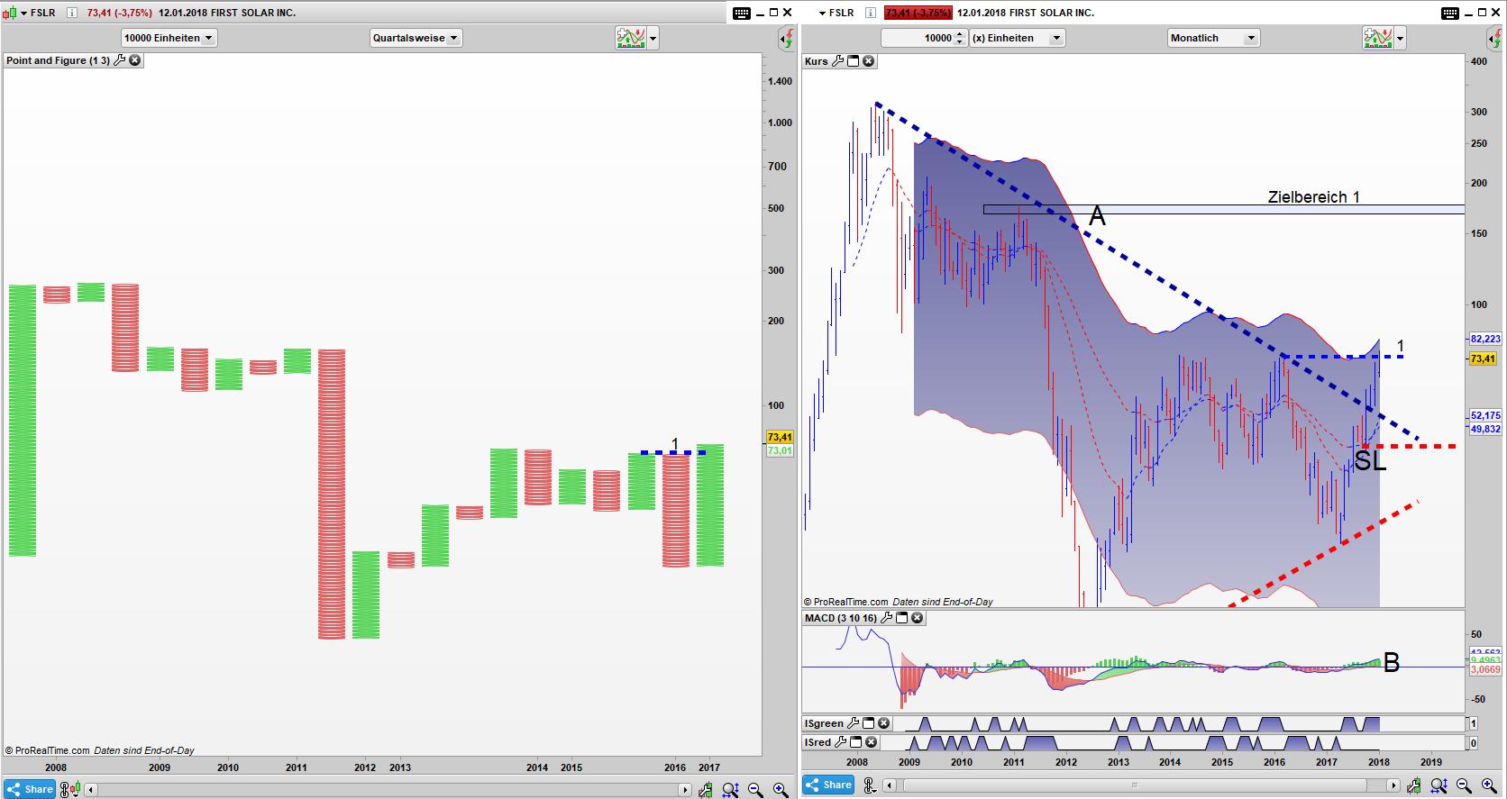 FSLR Point and Figure Quartals Chart, Bar Monats Chart: Die Ablauflinie wurde getriggert