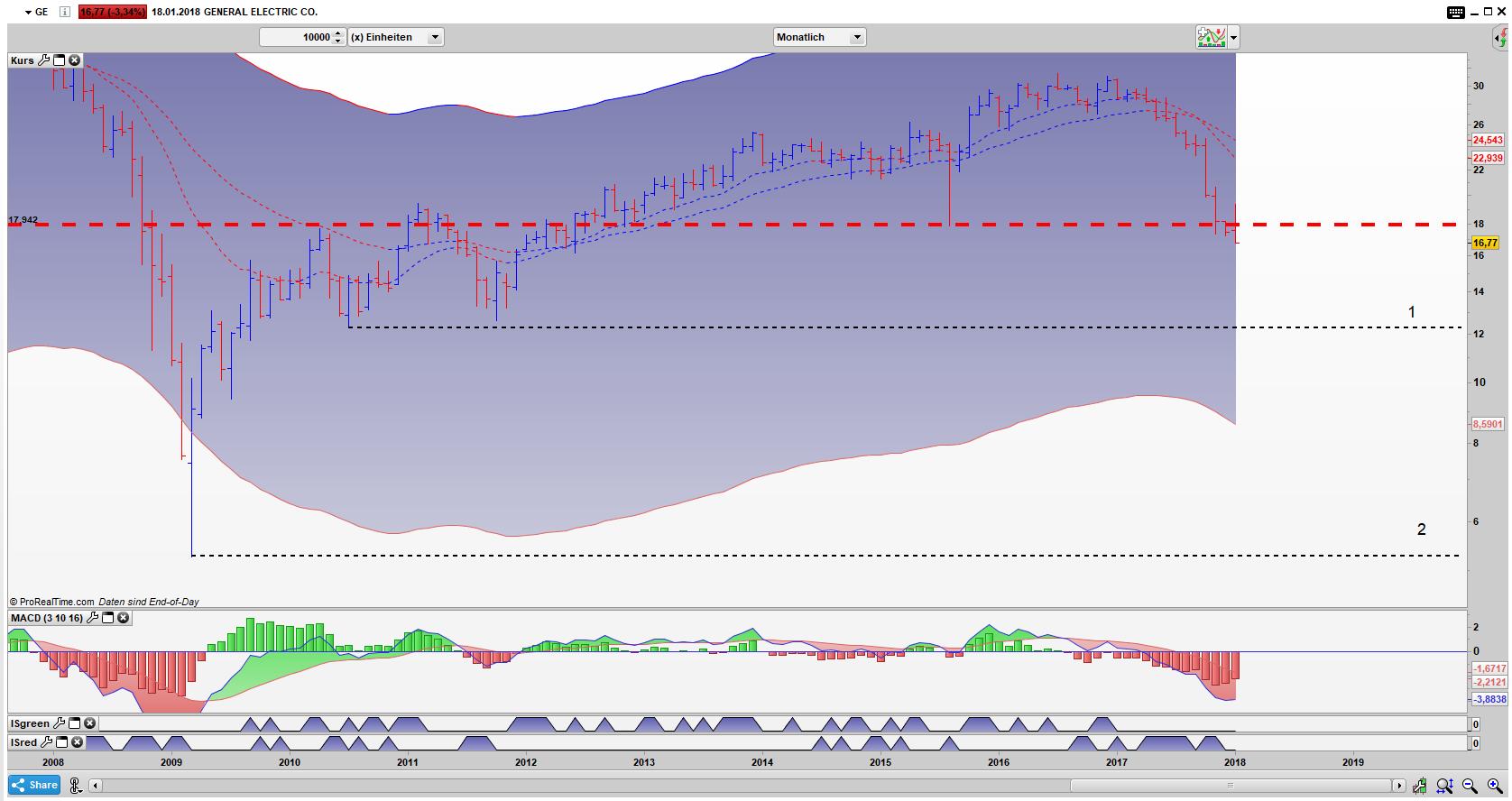 GE Bar Monats Chart: Die Linie 1 ist gefallen