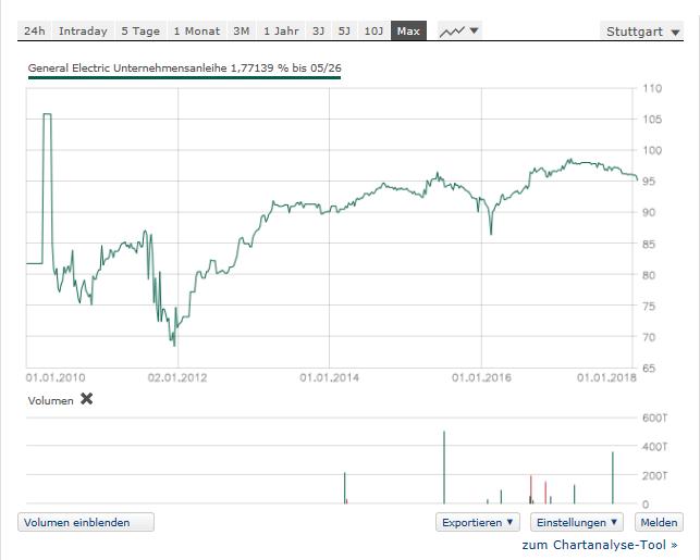 General Electric Capital Anleihe LZ 05.05.2026: Wird noch immer mit einer Prämie gehandelt