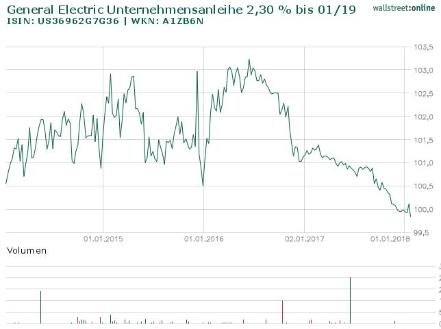 General Electric Capital Anleihe LZ 14.01.2019: Knapp unterhalb des Fairen Wertes