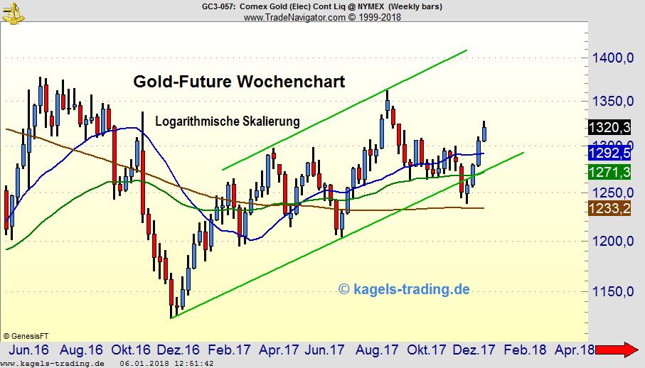 Aufwärtstrend im Gold stockt
