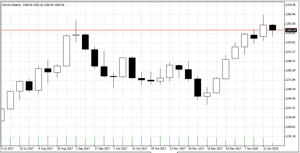 Bitcoin keine Gefahr für Gold