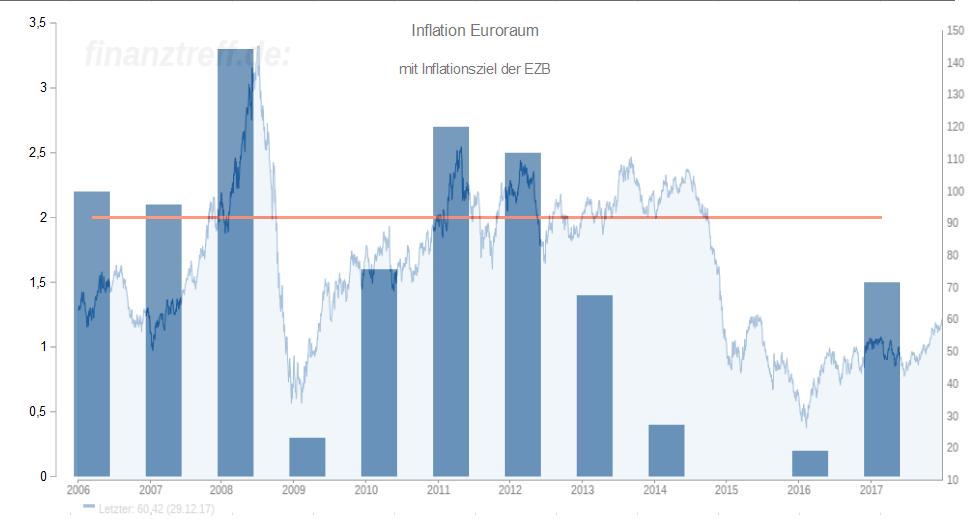 Auswirkungen einer erstarkenden Inflation