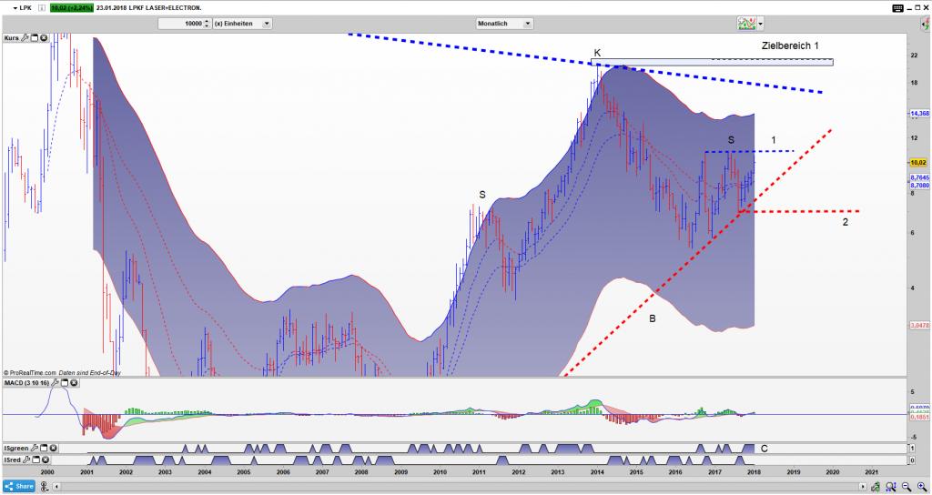 LPK Bar Monats Chart: Droht die SKS oder Gewinnen die Bullen