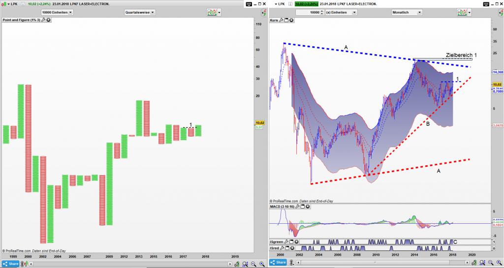 LPK Point and Figure Quartals Chart, Bar Monats Chart: Gefangen in den Dreiecken