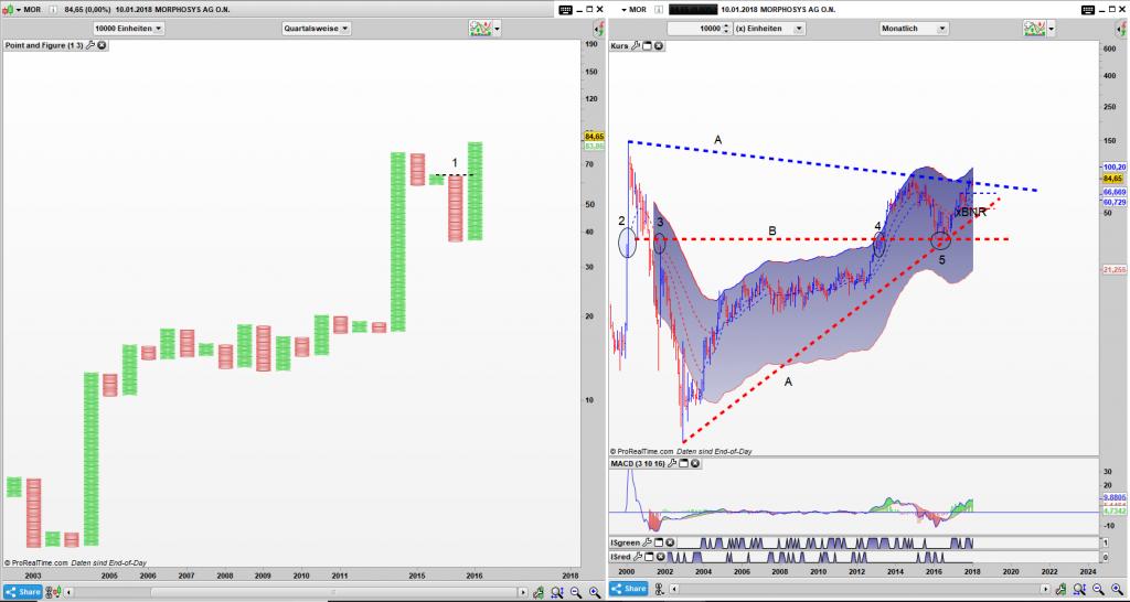 MOR Point and Figure Quartals Chart, Bar Monats Chart: Da steppt der Bulle