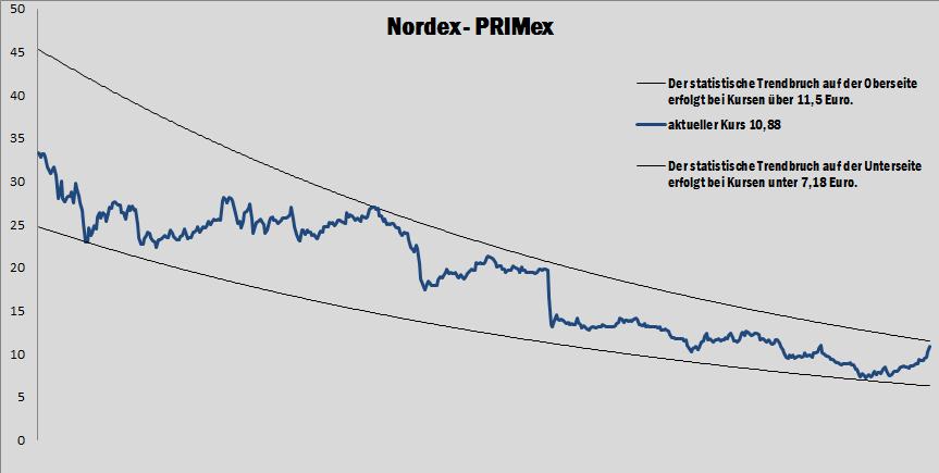 Nordex Aktie erfüllt die Erwartung