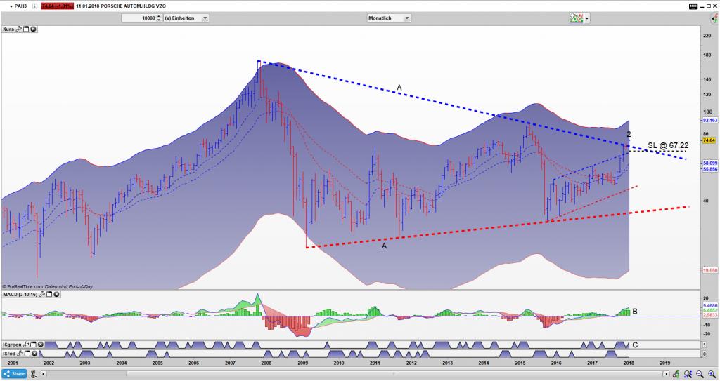 PAH3 Bar Monats Chart: Gelingt der Ausbruch?