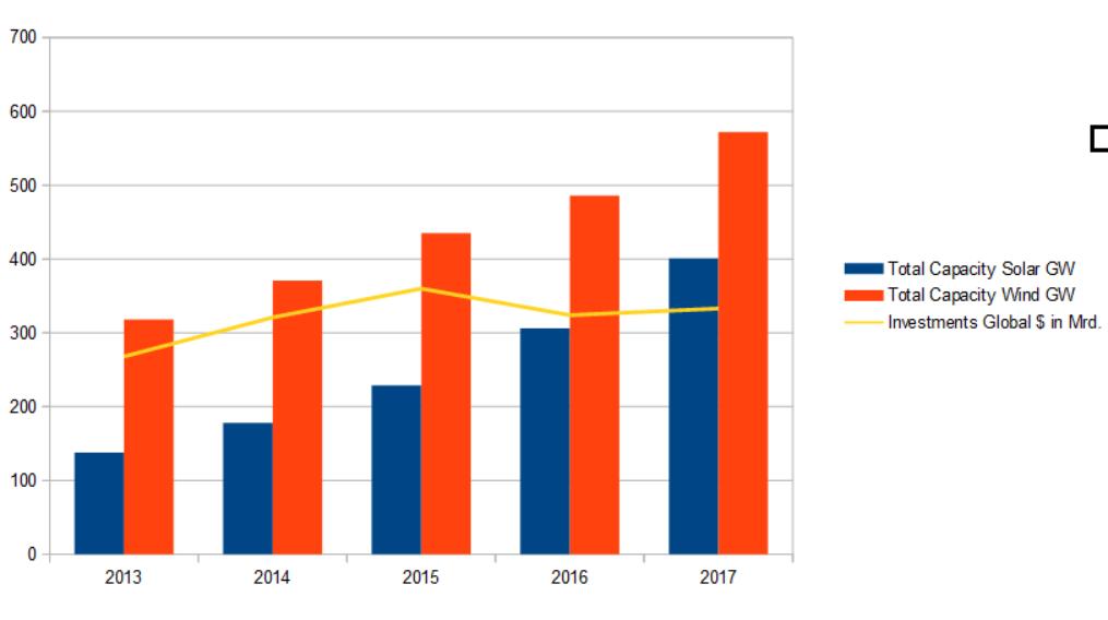 Zunahme der bereits Installierten Leistung von Solar- und Windenergie. Die Solarenergie holt auf.
