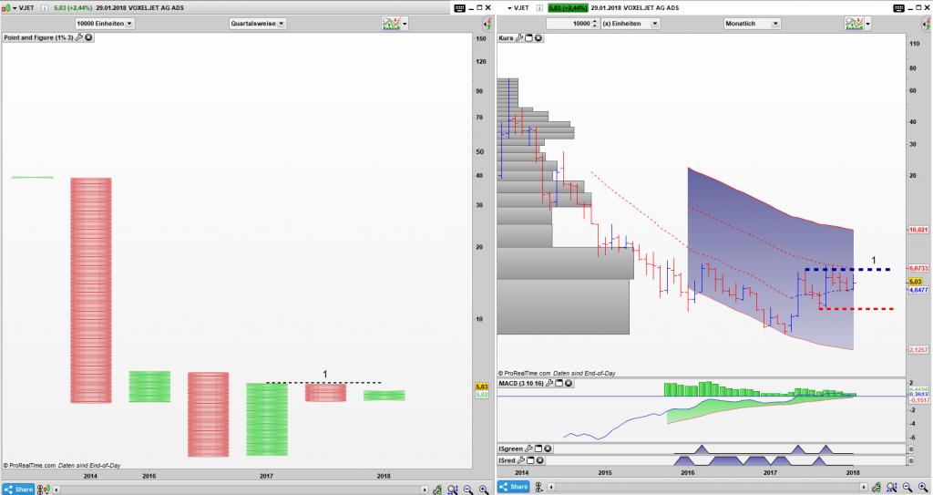 VJET Point and Figure Quartals Chart, Bar Monats Chart: Wird der Boden halten?