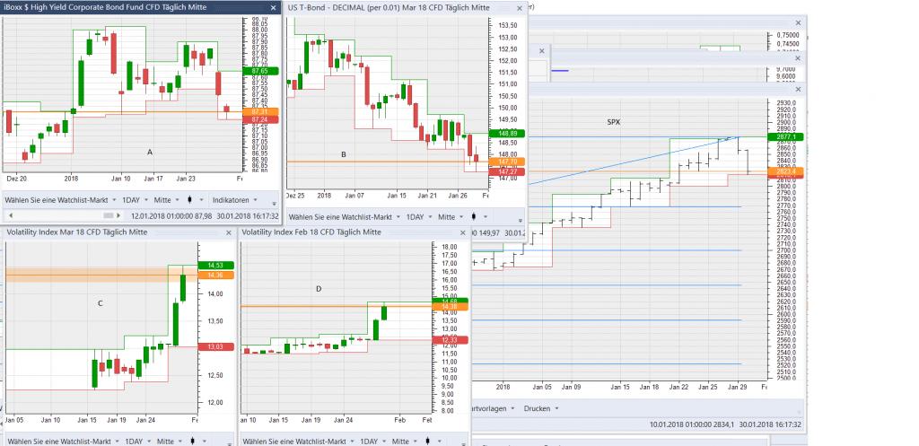 iShares USD High Yield Bonds, T-Bonds, Volatilität und der SPX im Überblick