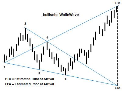 Wolfe Wave in der theoretischen Ausprägung