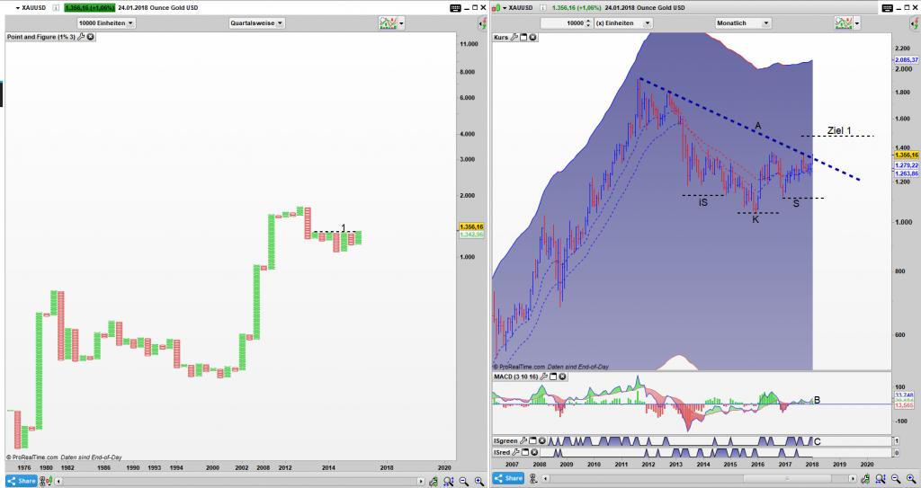 XAUUSD Point and Figure Quartals Chart, Bar Monats Chart: Es entsteht eine spannende Ausbruchslage