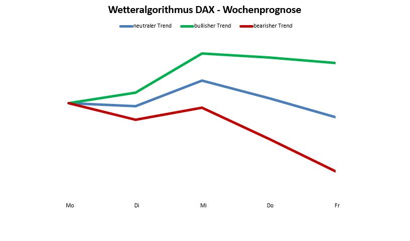 Wetteralgorithmus 01/18