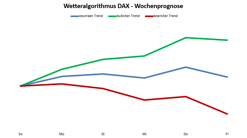 Wetteralgorithmus 03/18