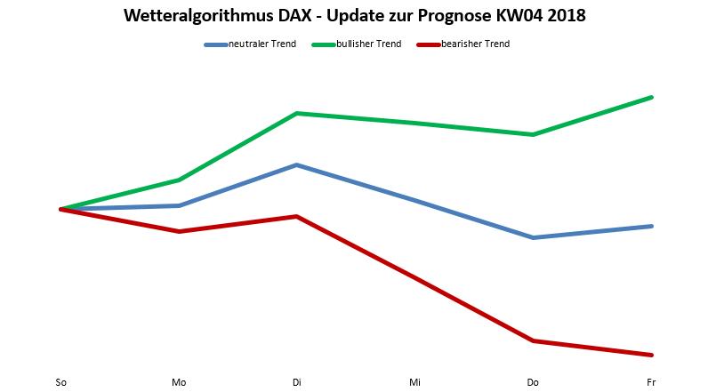 Wetteralgorithmus Update