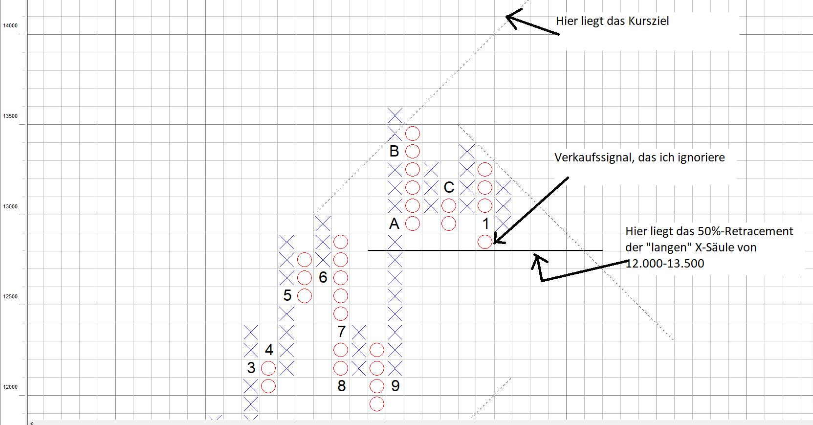14200 im DAX Kursziel steht per Point and Figure