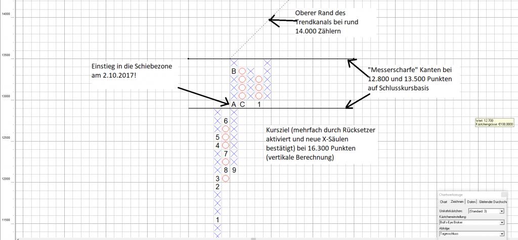 Point and Figure Chart: Schafft es der DAX die Schiebezone zu verlassen?