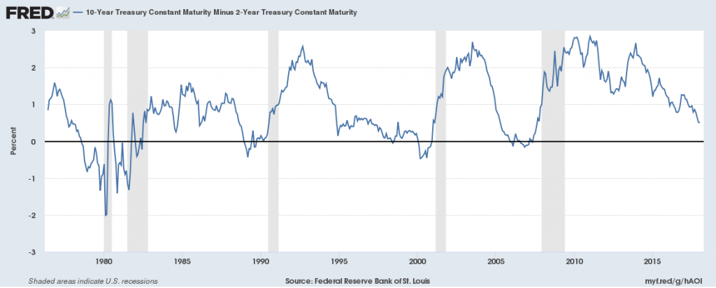 Federal Reserve Bank of St. Louis, 10-Year Treasury Constant Maturity Minus 2-Year Treasury Constant Maturity [T10Y2Y], retrieved from FRED, Federal Reserve Bank of St. Louis; https://fred.stlouisfed.org/series/T10Y2Y, January 17, 2018.