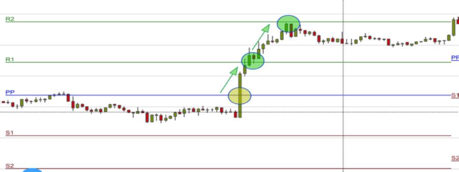 Pivot Punkte Schaubild EUR/USD