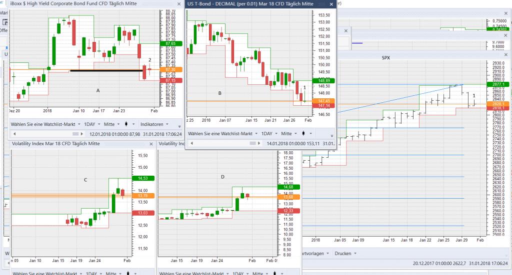 Die Märkte zogen sich zusammen, folgt ein Ausbruch?