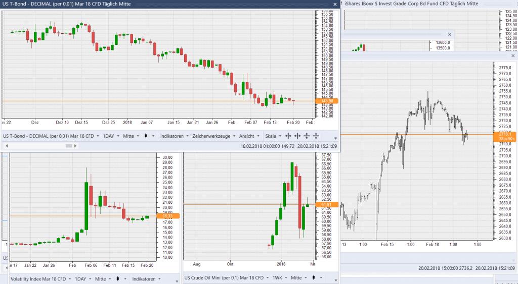 Übersicht Bonds Volatilität und SP500 200218