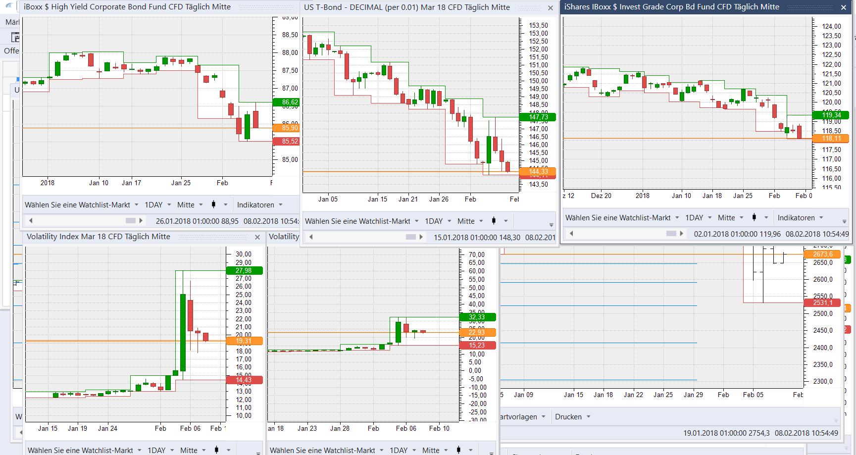 High Yield´s, T Bonds und Investmentgrade Anleihen verlieren nach der Auktion