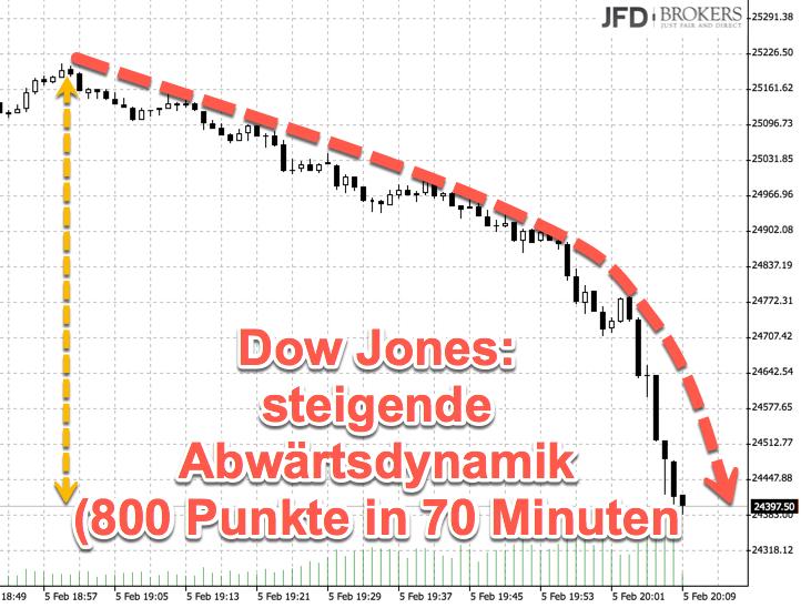 Abverkauf im Dow Jones Montags 800 Punkte