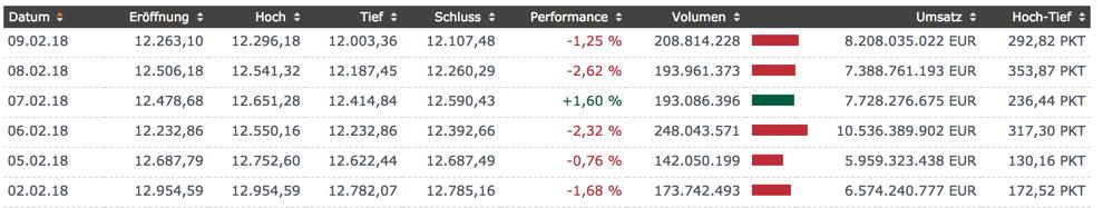 DAX Handelsspanne zeigt Volatilität
