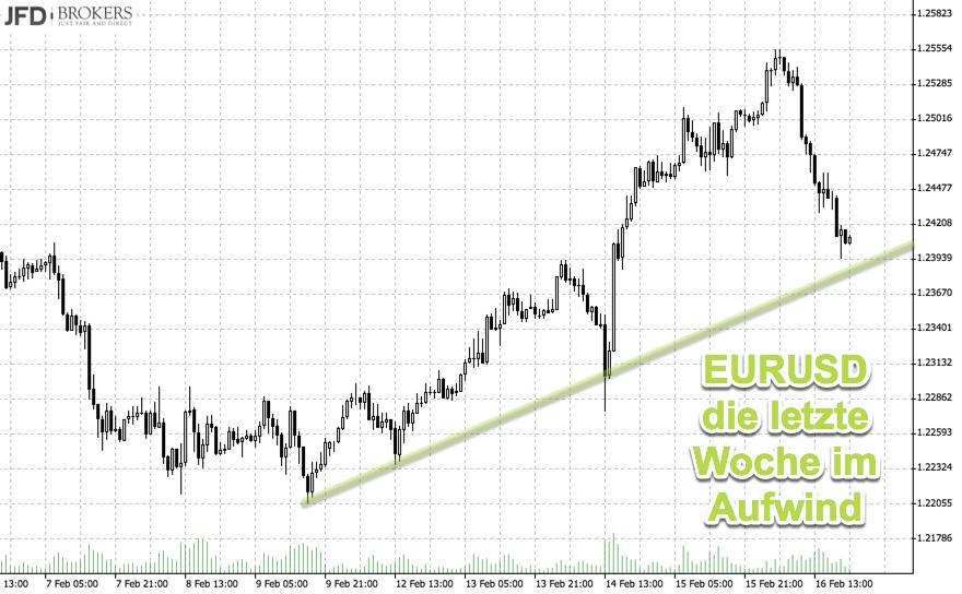 Stundenchart mit Trend im eurusd