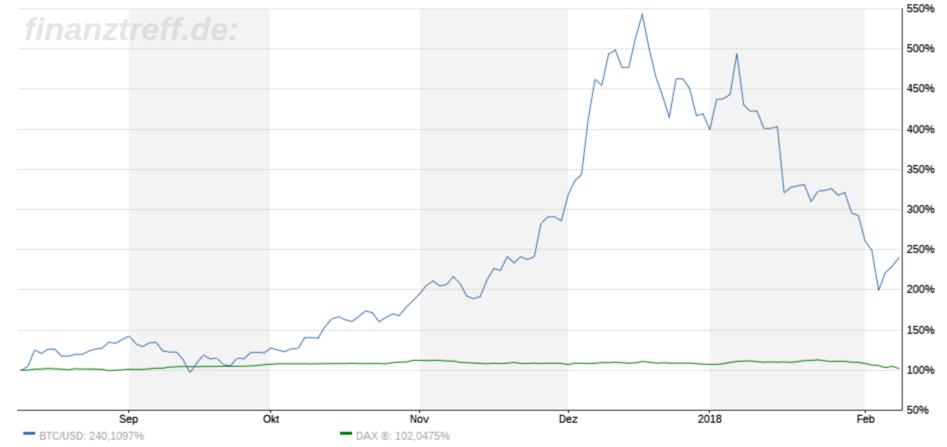 dax versus Bitcoin im Chartbild